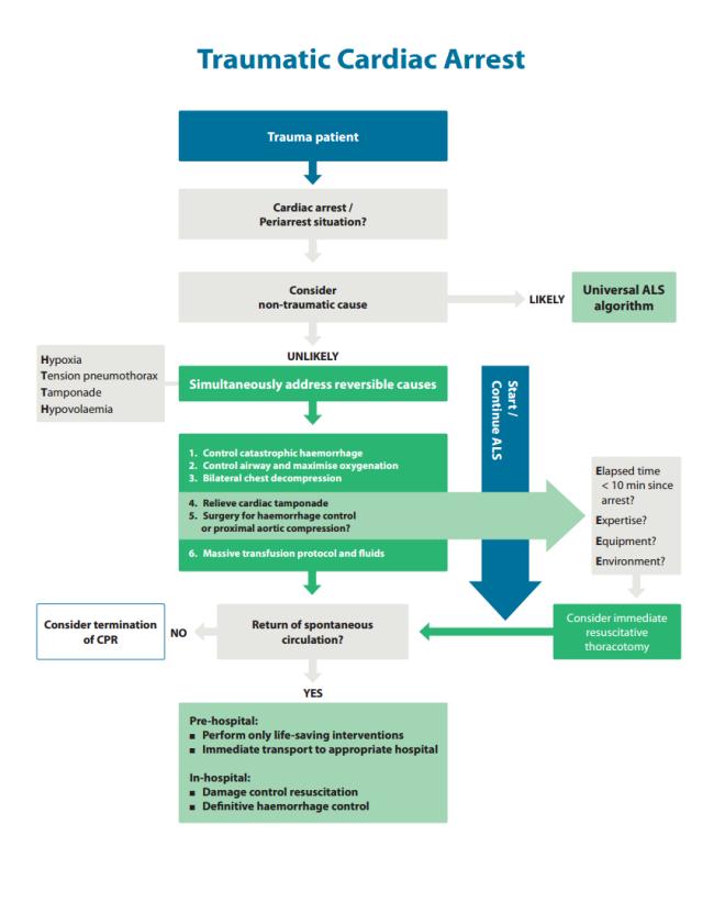The 2015 ERC traumatic arrest algorithm