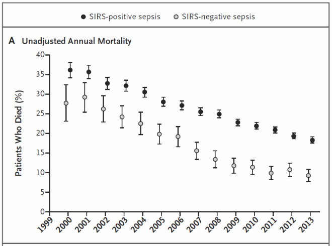 First10EM SIRS postive versus negative mortality trends over time.PNG
