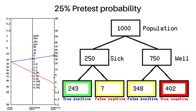 25% pretest Probability.png
