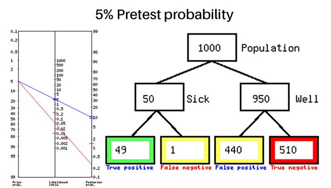 5% pretest Probability.png