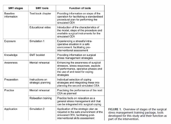 Wetzezl Figure 1 Stress management program.PNG
